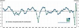 Neue Ausgabe des KonSens: Konjunkturerholung verlangsamt sich