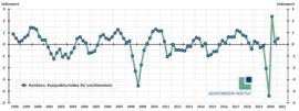 Konjunkturaufhellung setzt sich fort