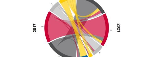 Fokus Wählerwanderungen: Wer hat Parteifarben gewechselt? Und welche Parteien haben davon profitiert?